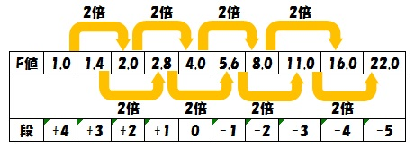F値と露出の関係表