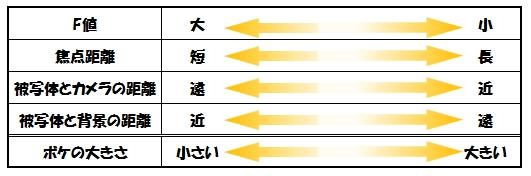 ボケ4要素の表
