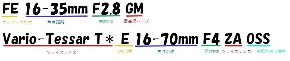 レンズ名の例(Sony)