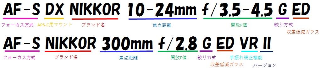 レンズ名の例(Nikon)