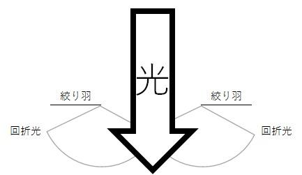 回折(光芒)