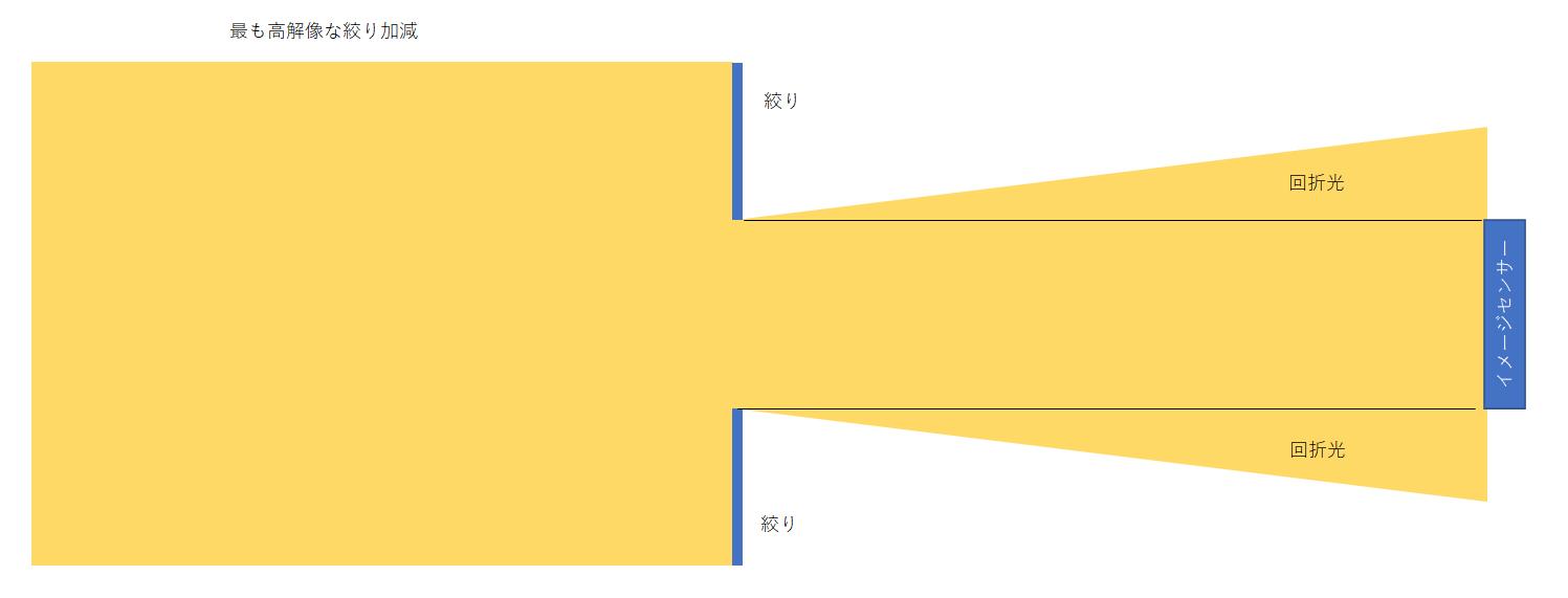 【回折現象】高解像絞りの図