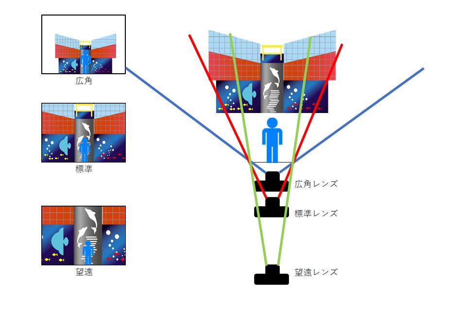 パースと圧縮効果の解説図