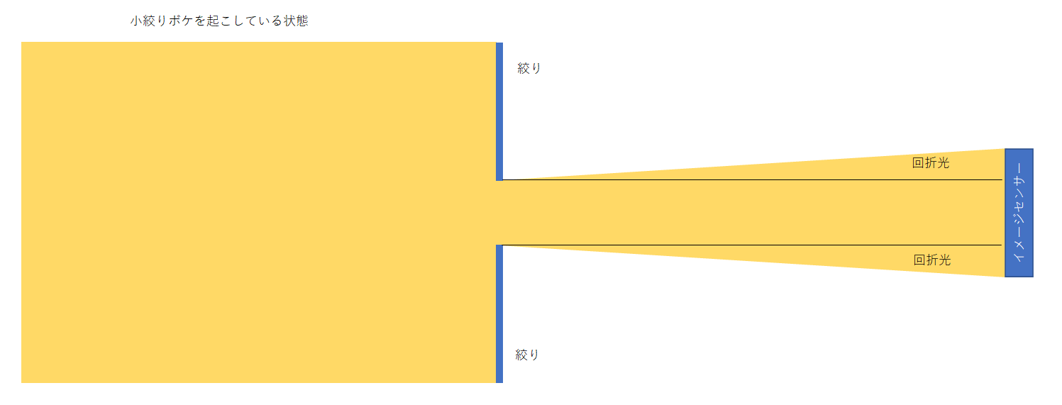 【回折現象】小絞りボケの図