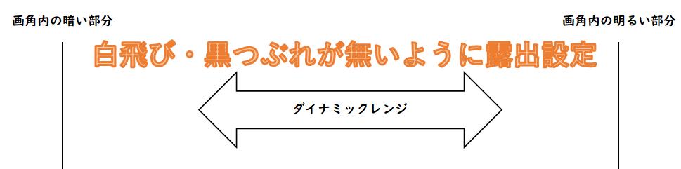 ダイナミックレンジ(通常露出設定)