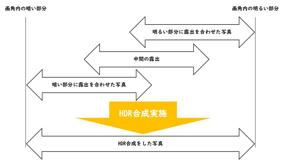 HDR合成イメージ